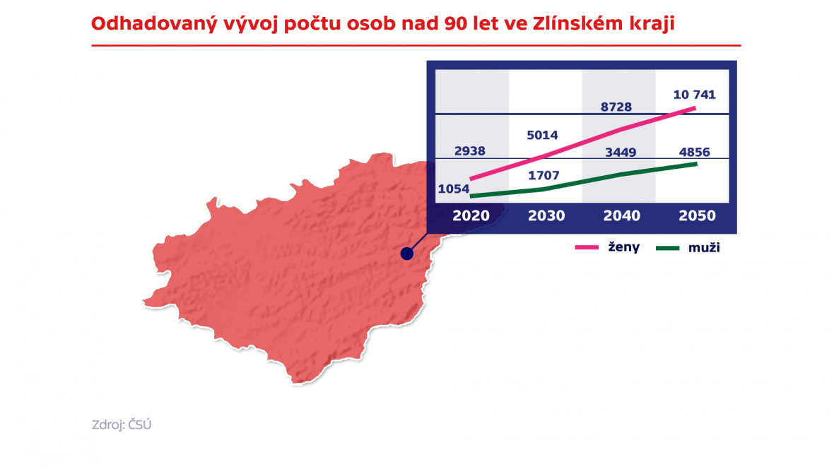 Odhadovaný vývoj počtu osob nad 90 let ve Zlínském kraji