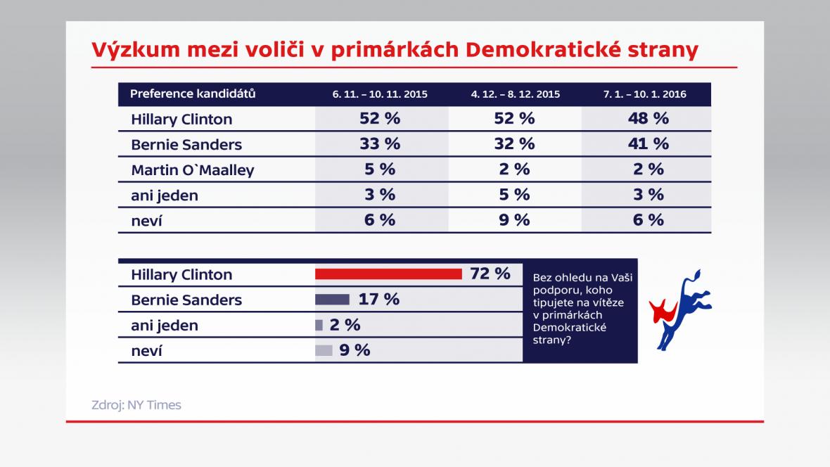 Výzkum mezi voliči v primárkách Demokratické strany