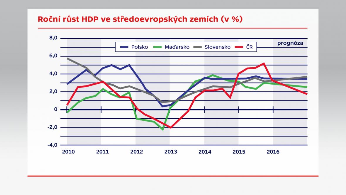 Roční růst HDP ve středoevropských zemích (v %)