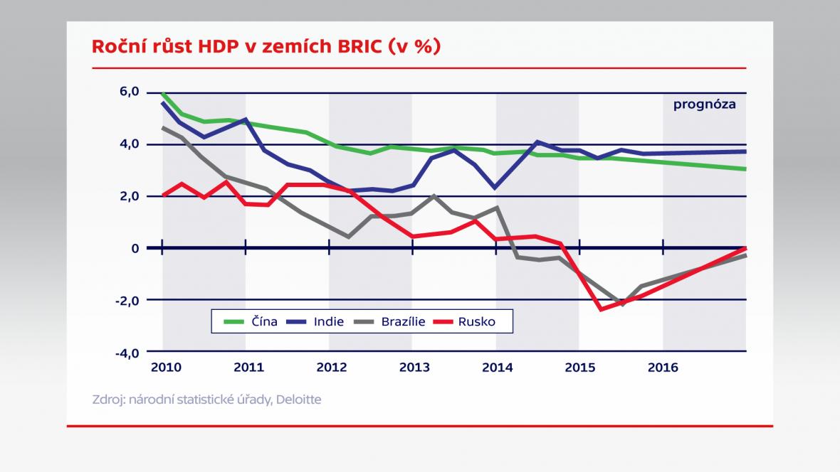 Roční růst HDP v zemích BRIC