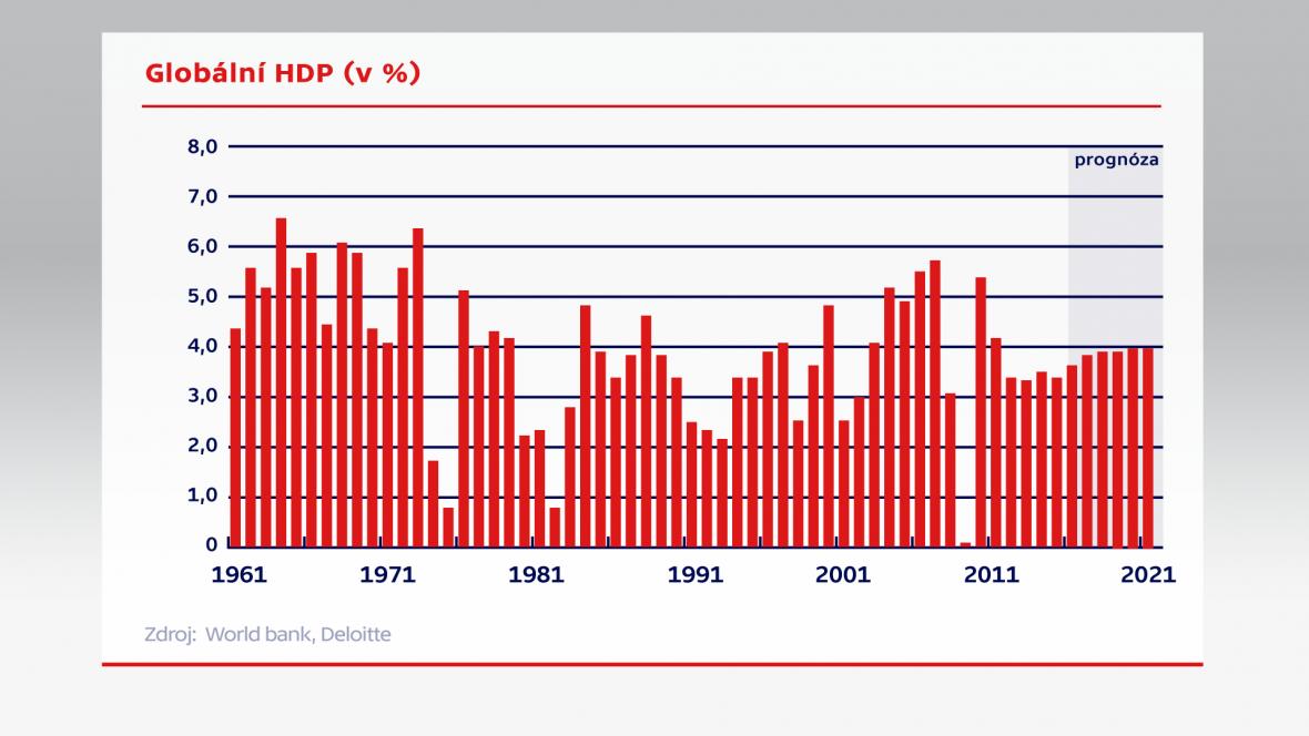 Globální HDP