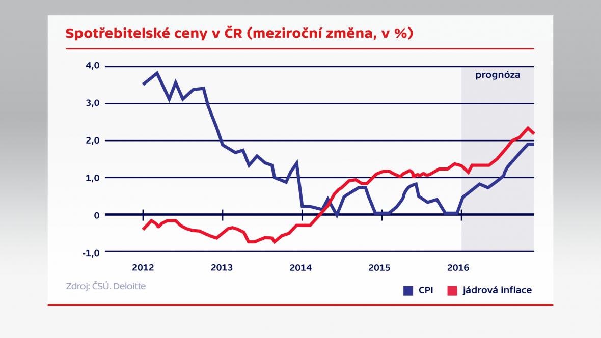 Spotřebitelské ceny v ČR (meziroční změna)