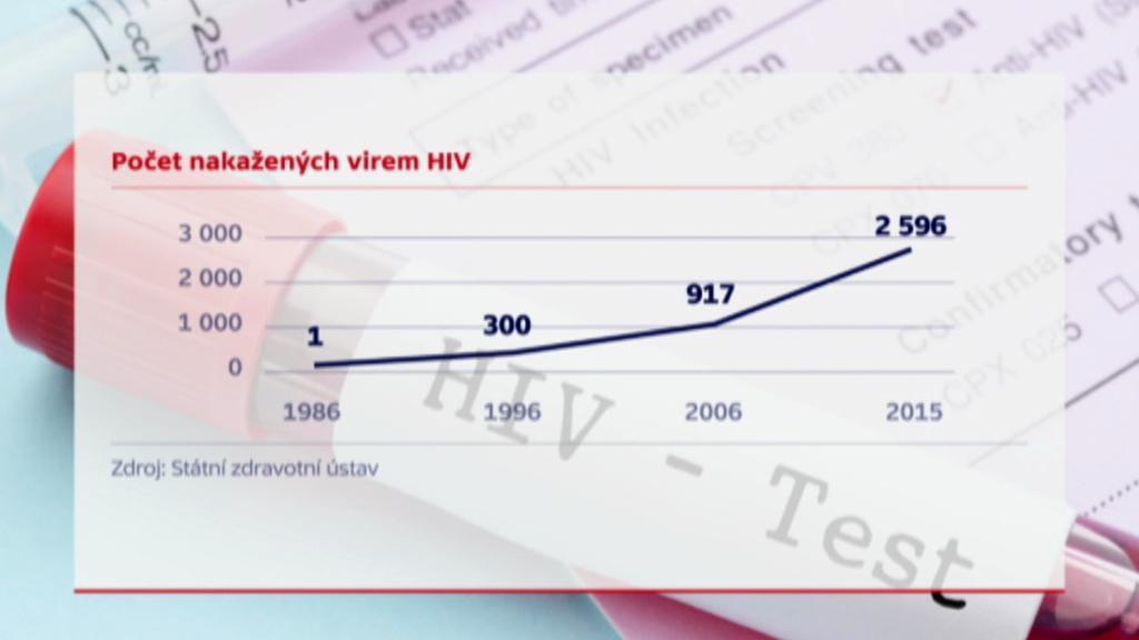 Počet nakažených virem HIV v Česku