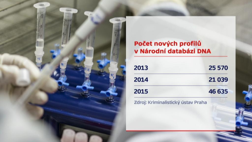 Nové profily v databázi DNA