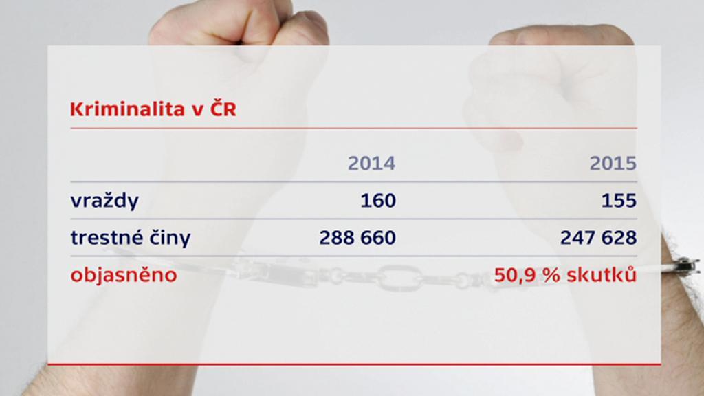 Kriminalita v ČR