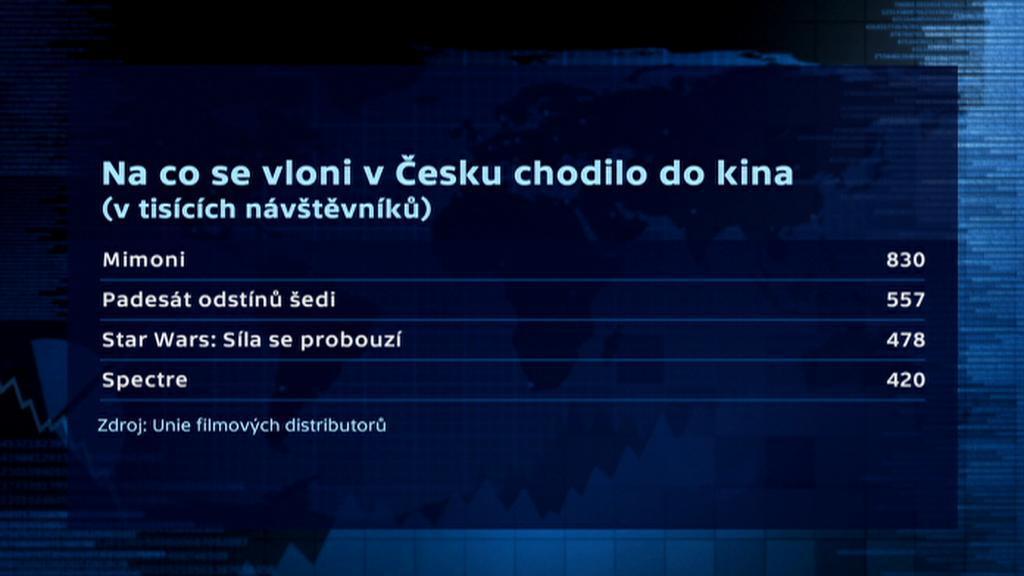 Nejnavštěvovanější filmy v českých kinech 2015