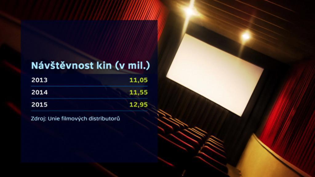Návštěvnost českých kin