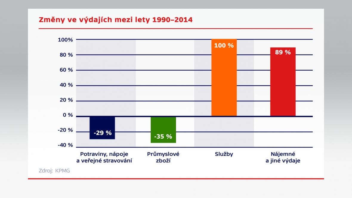 Změny ve výdajích mezi lety 1990–2014