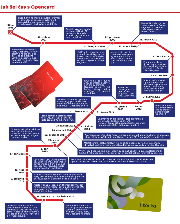 Jak šel čas s Opencard