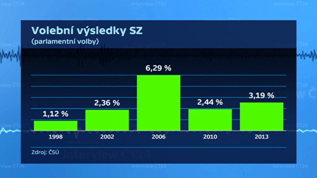 Volební výsledky SZ