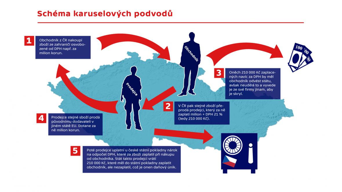 Schéma karuselových podvodů