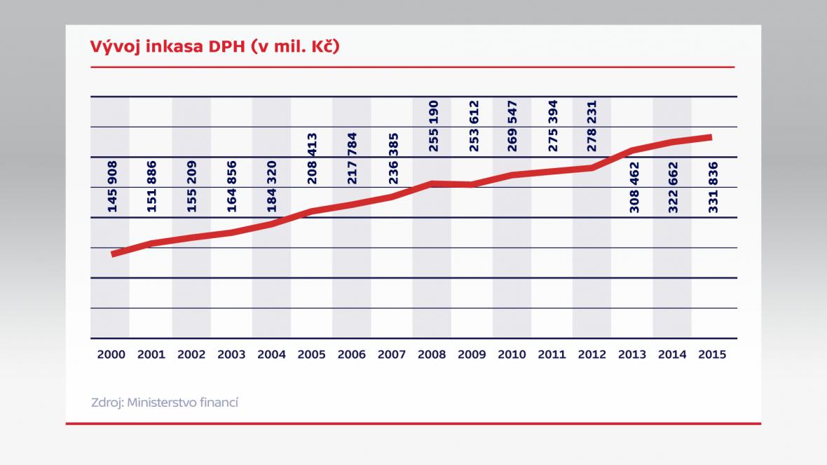 Vývoj inkasa DPH