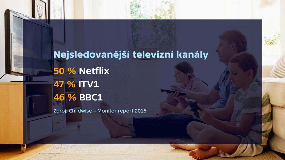 Nejsledovanější televizní kanaly