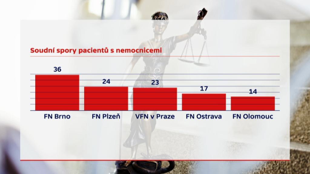 Soudní spory pacientů s nemocnicemi