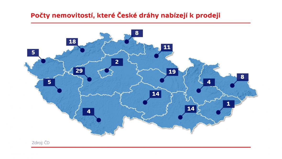 Počty nemovitostí, které České dráhy nabízejí k prodeji