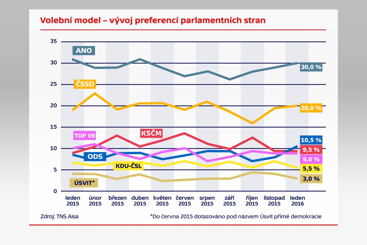 Volební model – vývoj preferencí parlamentích stran