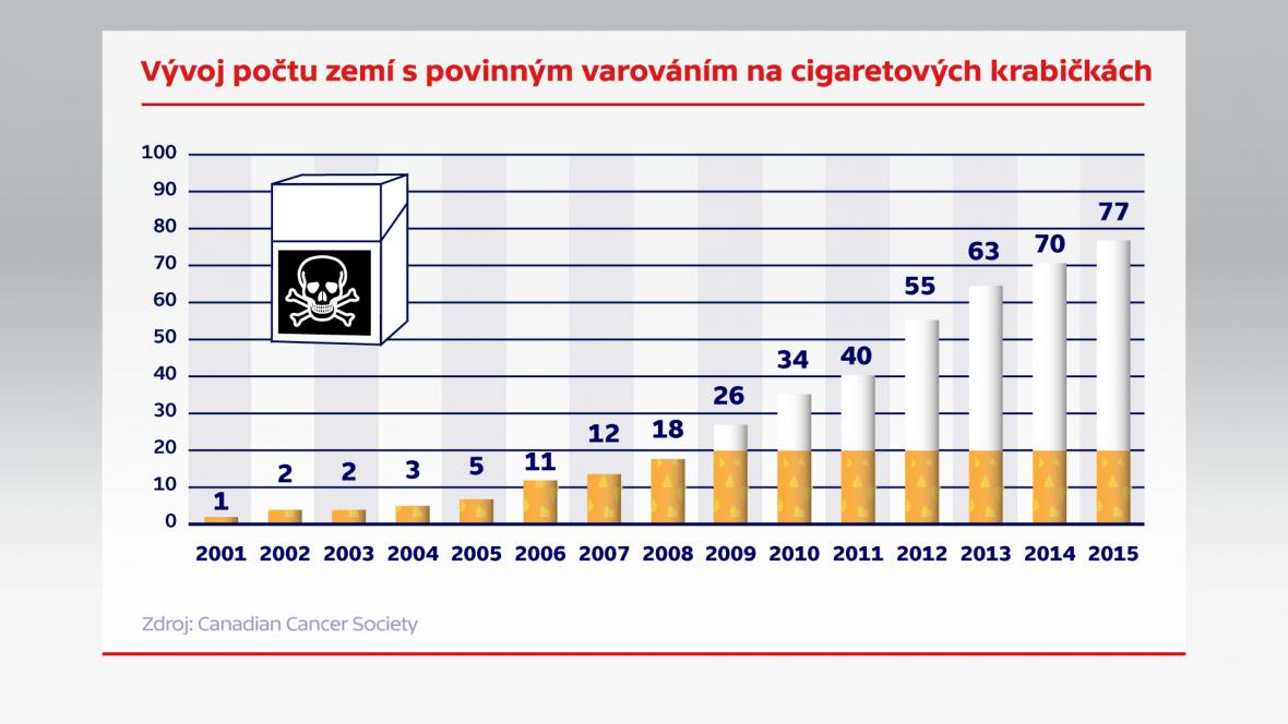 Vývoj počtu zemí s povinným varováním na cigaretových krabičkách