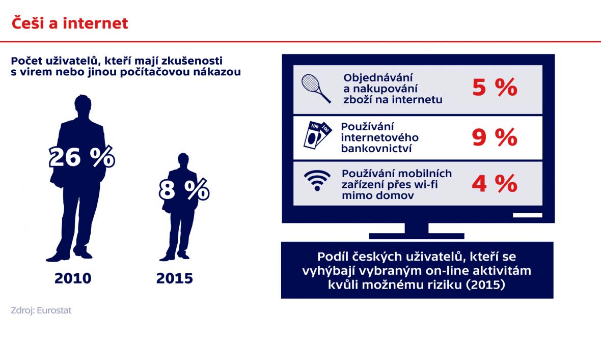 Češi a internet