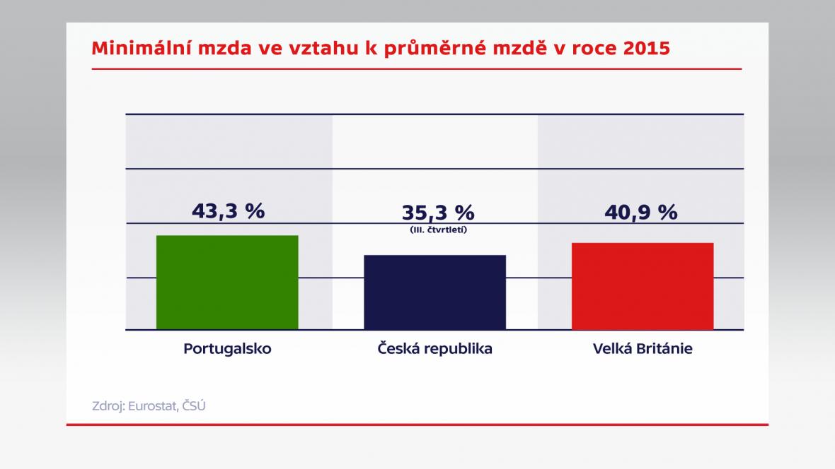 Minimální mzda ve vztahu k průměrné mzdě v roce 2015