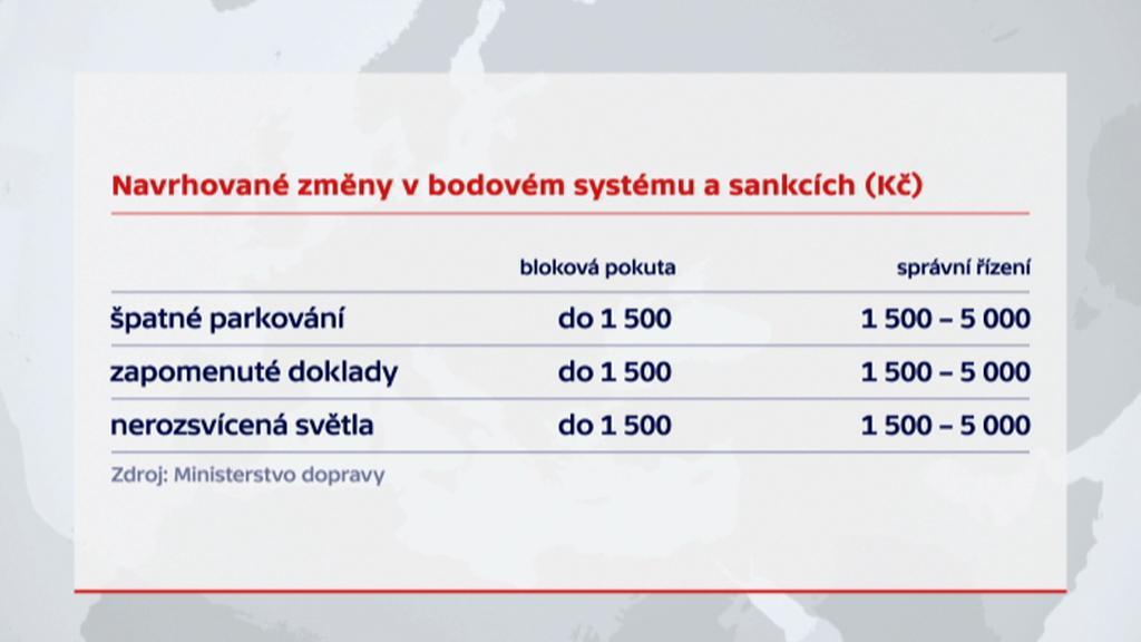 Navrhované změny v bodovém systému a sankcích (Kč)