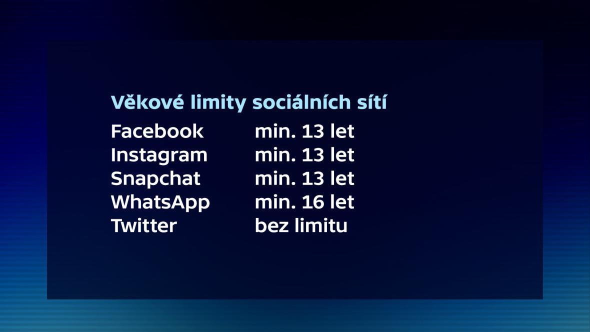 Věkové limity sociálních sítí