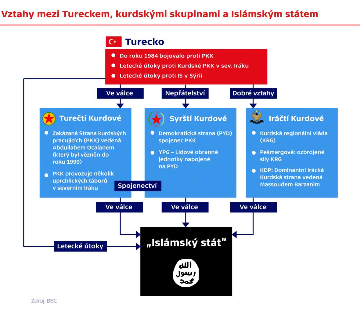 Vztahy mezi Tureckem, Kurdskými skupinami a Islámským státem