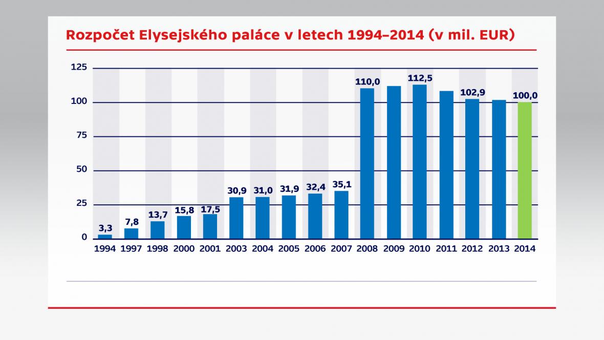 Rozpočet Elysejského paláce
