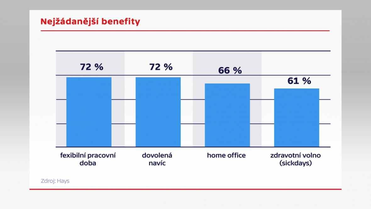 Nejžádanější benefity