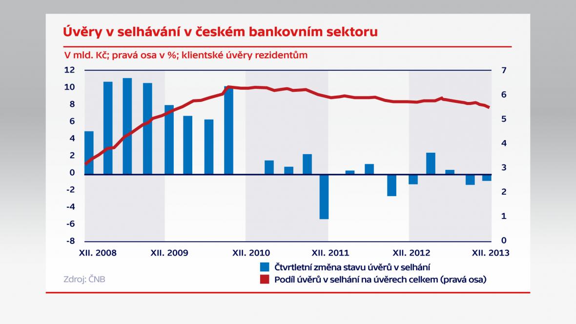 Úvěry a selhávání v českém bankovním sektoru