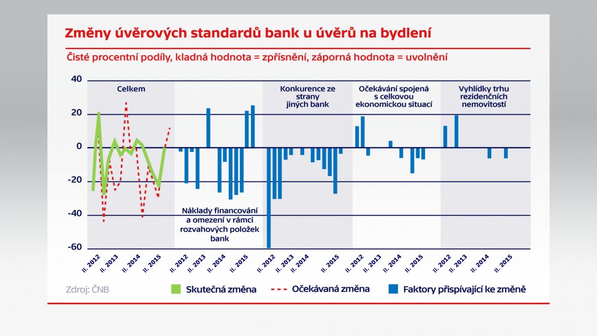 Změny úvěrových standardů bank a úvěrů na bydlení