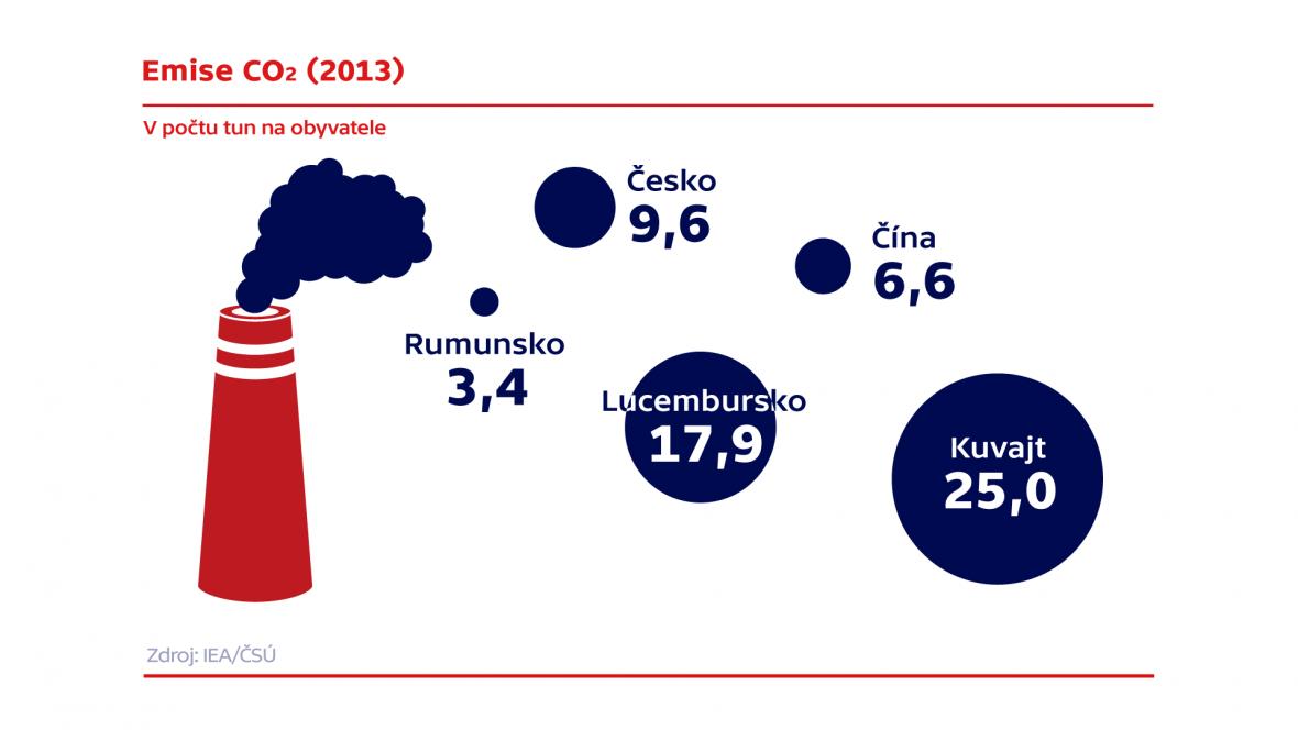 Emise CO2 na obyvatele