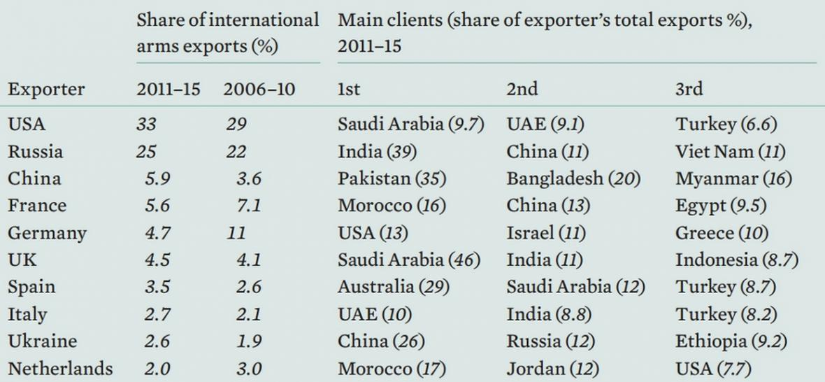 Deset největších světových exportérů zbraní