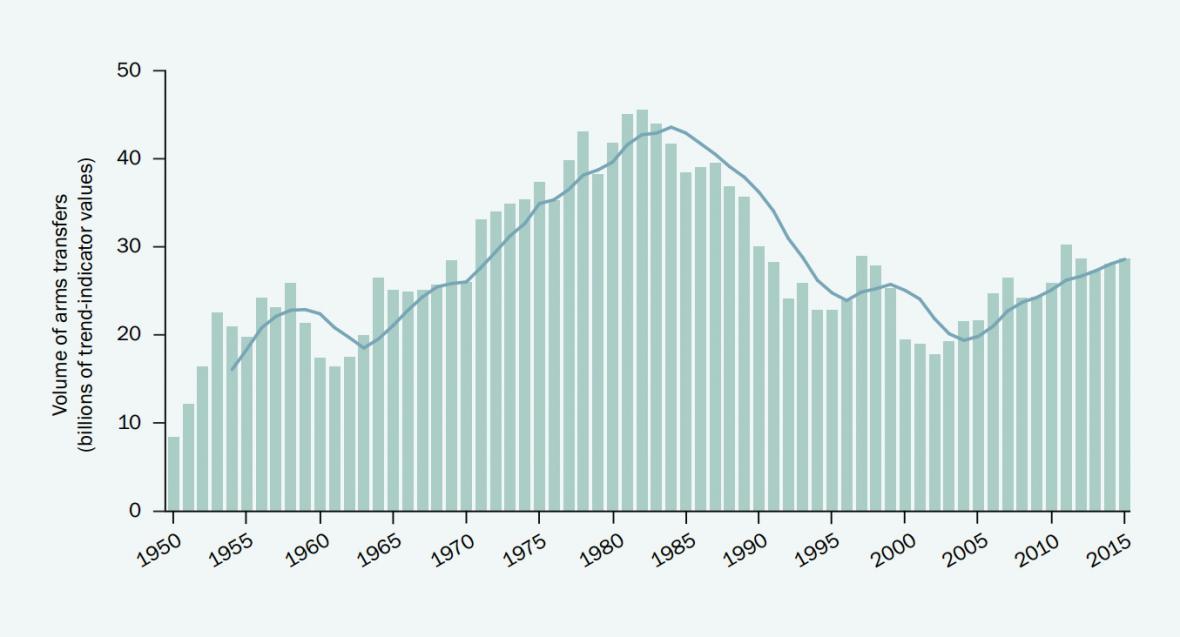 Vývoj obchodu s velkými zbraněmi od roku 1950