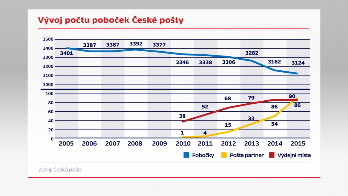 Vývoj počtu poboček České pošty