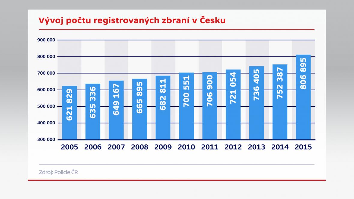Vývoj počtu registrovaných zbraní v Česku