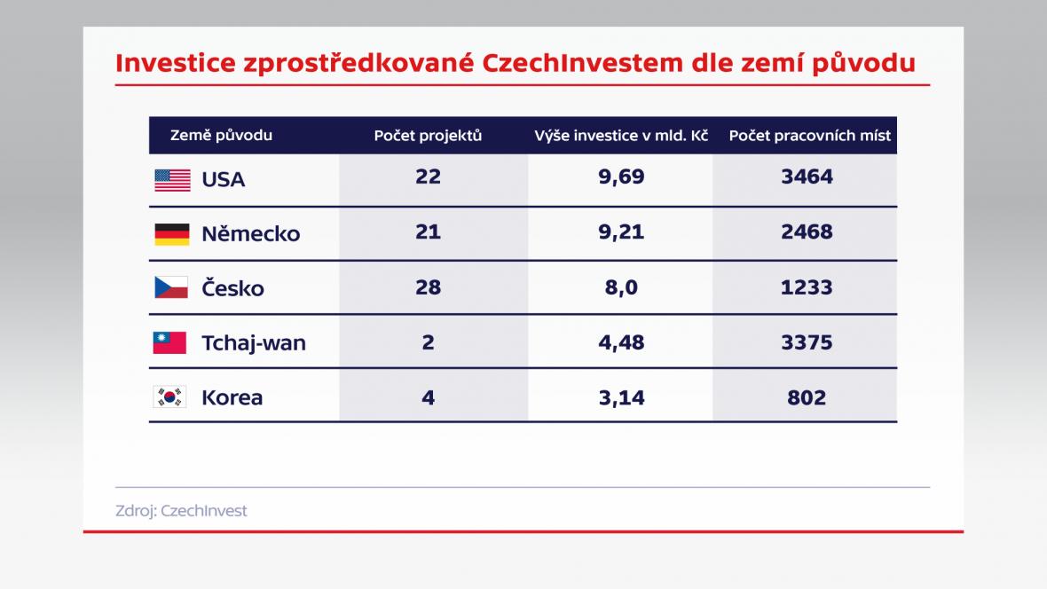 Investice zprostředkované CzechInvestem podle zemí původu