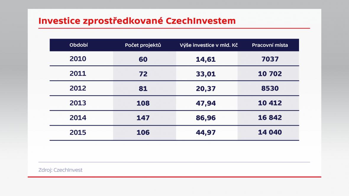 Investice zprostžedkované CzechInvestem