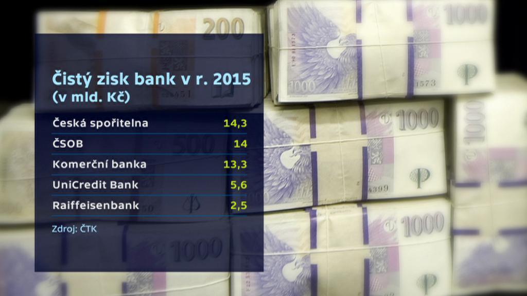 Čistý zisk bank