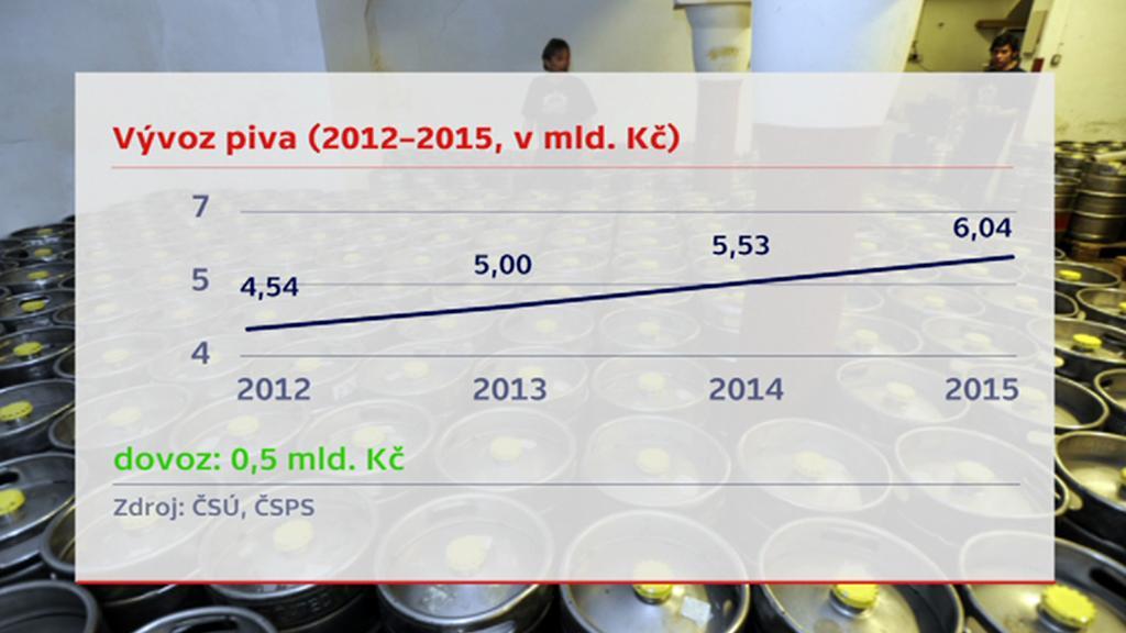 Vývoz piva z Česka