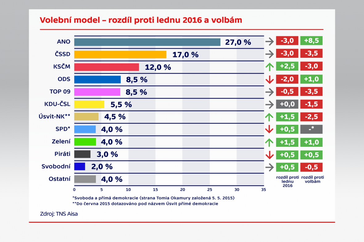 Volební model – rozdíl proti lednu 2016 a volbám