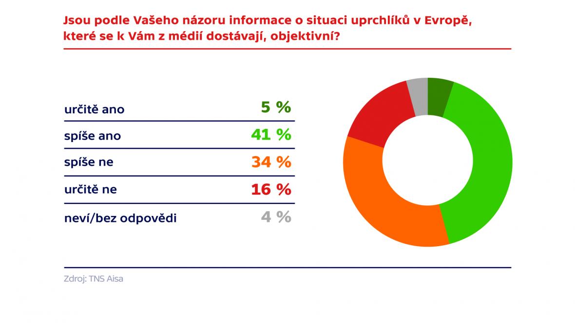 Průzkum agentury TNS Aisa pro Českou televizi