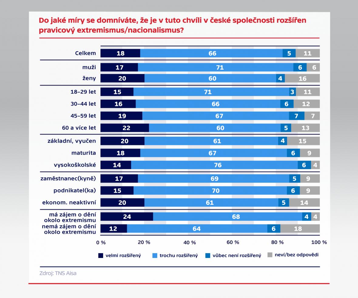 Průzkum Společnosti TNS Aisa pro Českou televizi
