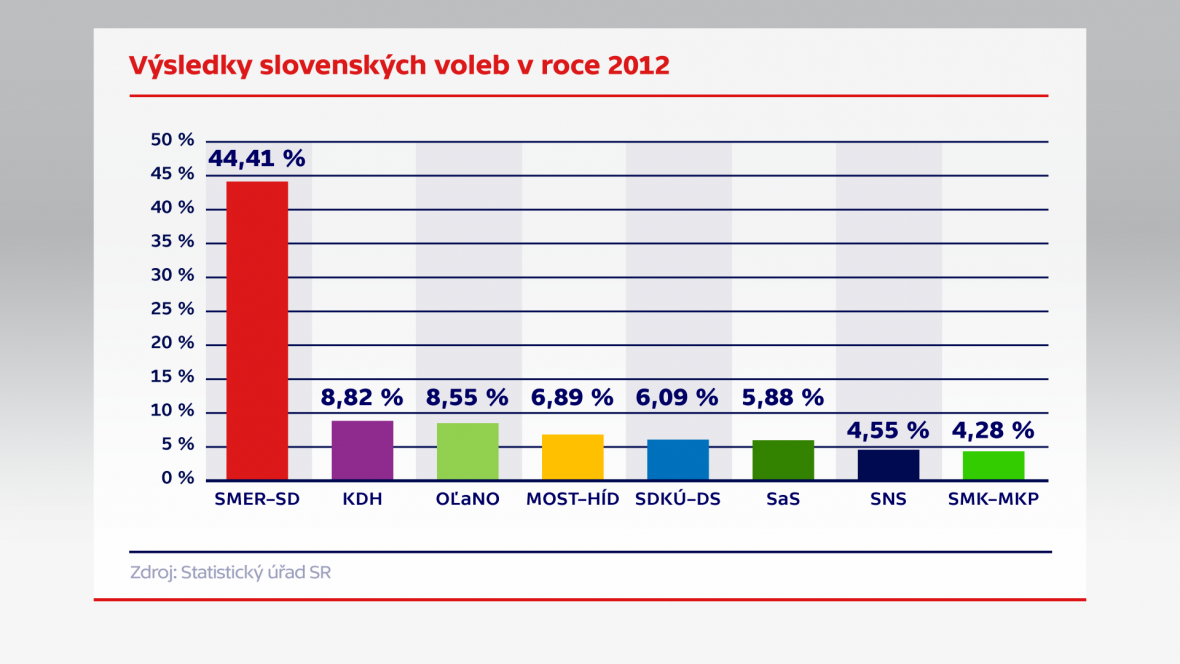 Výsledky slovenských voleb v roce 2012
