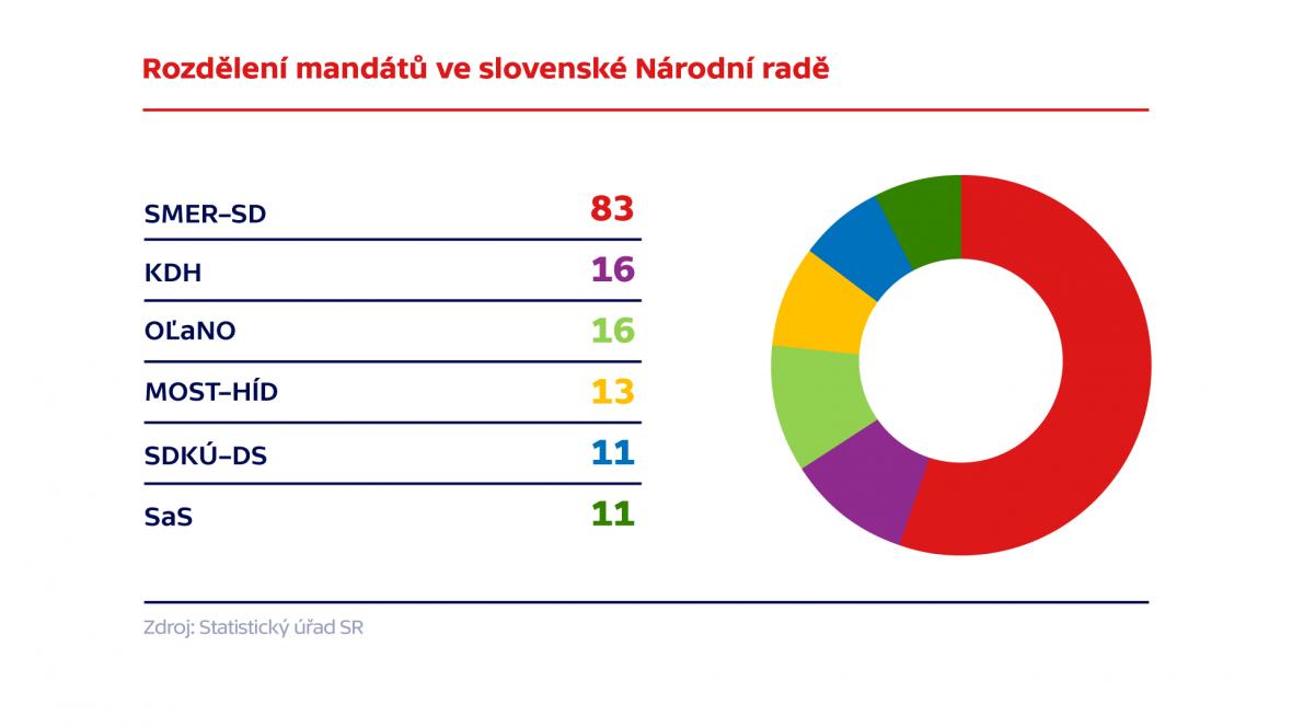 Rozdělení mandátů ve slovenské Národní radě