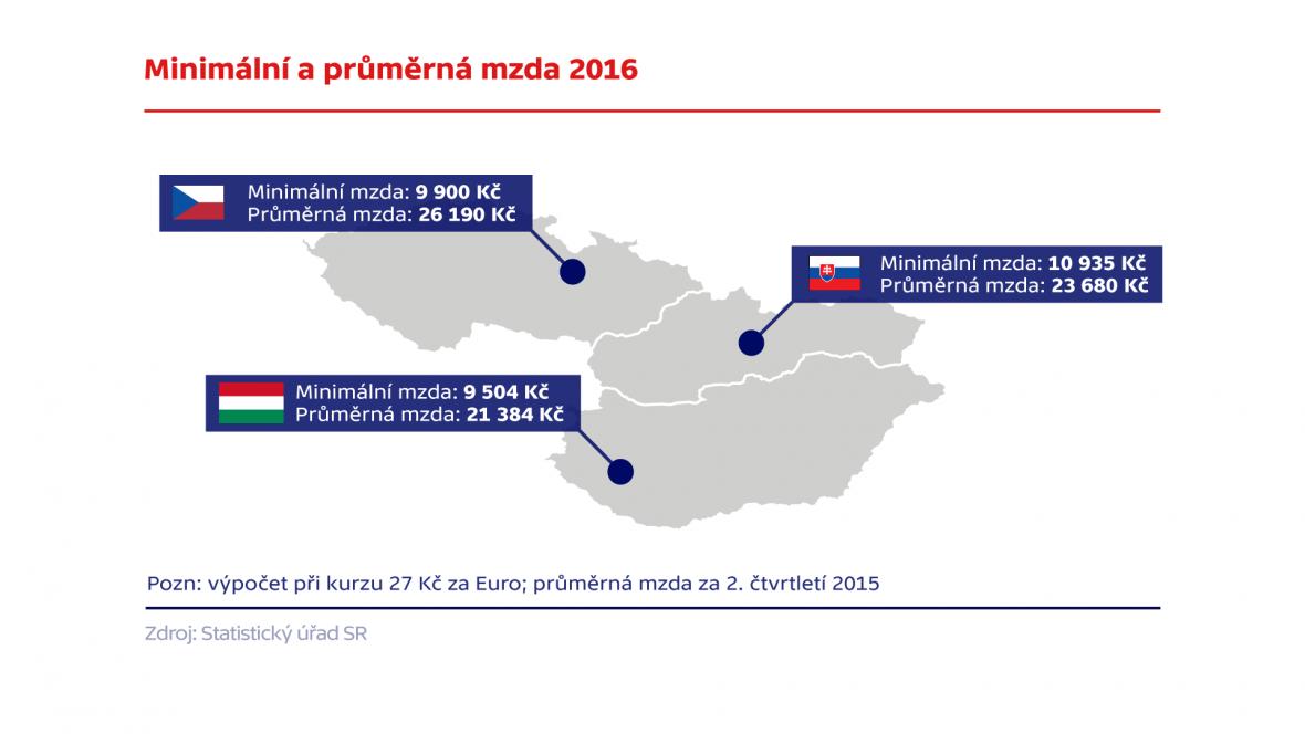 Minimální a průměrná mzda v Česku, Slovensku a Maďarsku