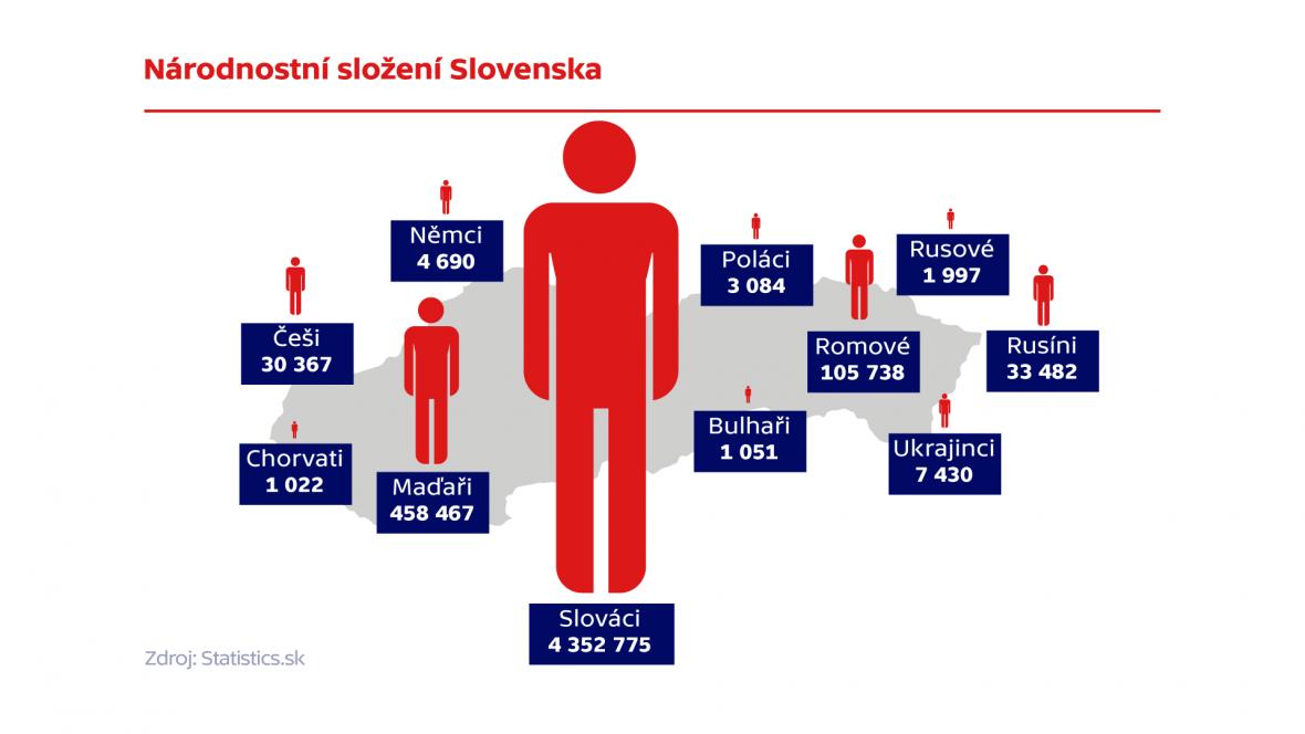 Národnostní složení Slovenska