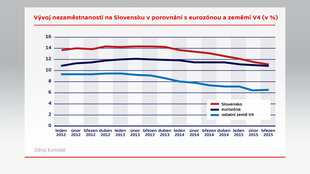 Vývoj nezaměstnanosti na Slovensku