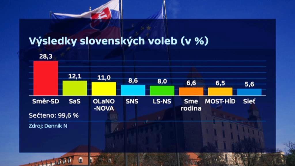 Výsledky slovenských voleb