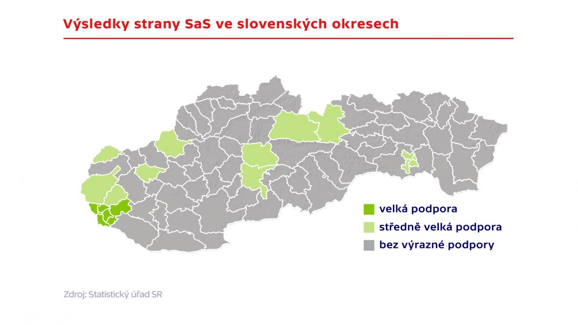 Výsledky SaS ve slovenských okresech