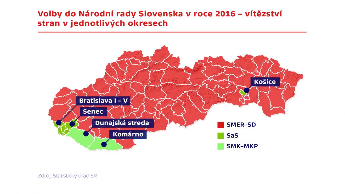 Volby do Národní rady Slovenska v roce 2016 – vítězství stran v jednotlivých krajích